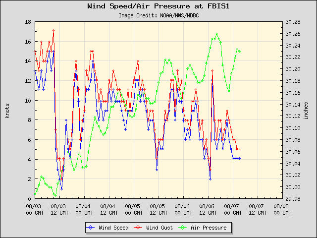 5-day plot - Wind Speed, Wind Gust and Atmospheric Pressure at FBIS1