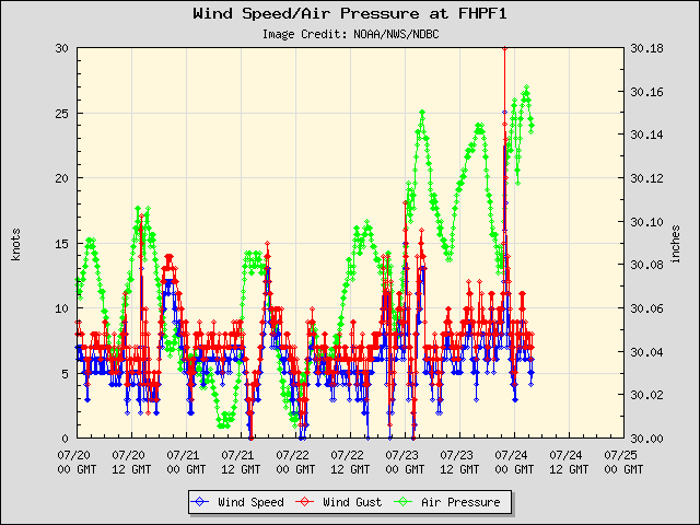 5-day plot - Wind Speed, Wind Gust and Atmospheric Pressure at FHPF1