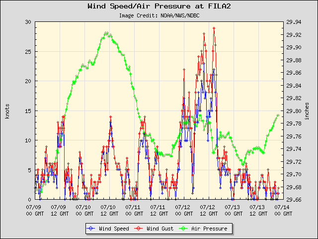 5-day plot - Wind Speed, Wind Gust and Atmospheric Pressure at FILA2