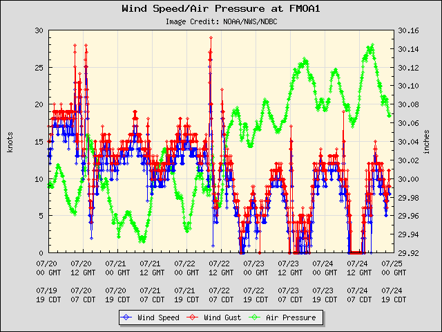 5-day plot - Wind Speed, Wind Gust and Atmospheric Pressure at FMOA1