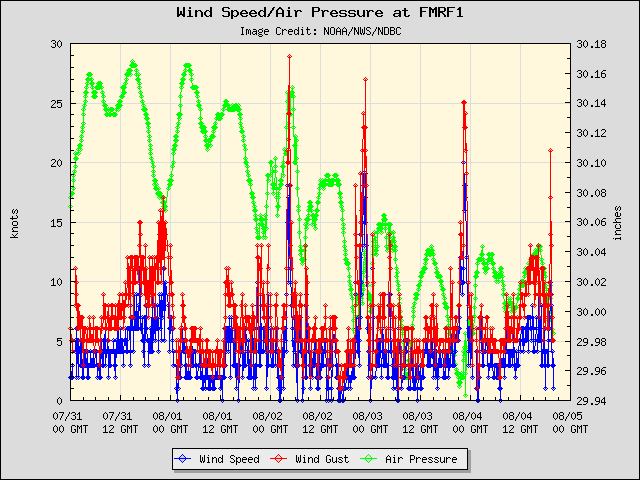 5-day plot - Wind Speed, Wind Gust and Atmospheric Pressure at FMRF1