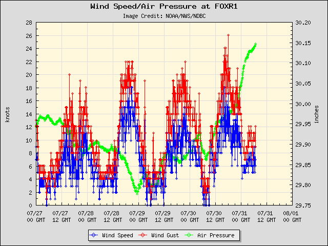5-day plot - Wind Speed, Wind Gust and Atmospheric Pressure at FOXR1