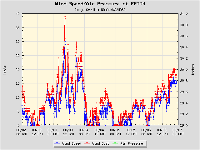 5-day plot - Wind Speed, Wind Gust and Atmospheric Pressure at FPTM4