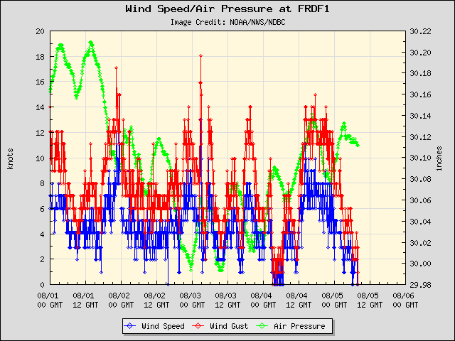5-day plot - Wind Speed, Wind Gust and Atmospheric Pressure at FRDF1