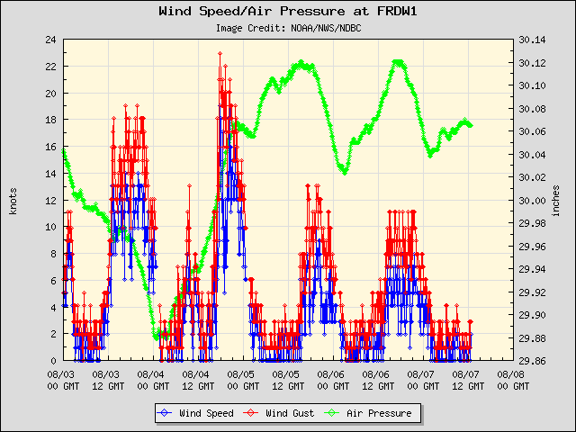 5-day plot - Wind Speed, Wind Gust and Atmospheric Pressure at FRDW1