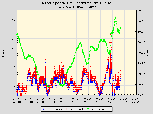 5-day plot - Wind Speed, Wind Gust and Atmospheric Pressure at FSKM2