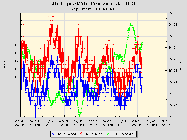 5-day plot - Wind Speed, Wind Gust and Atmospheric Pressure at FTPC1