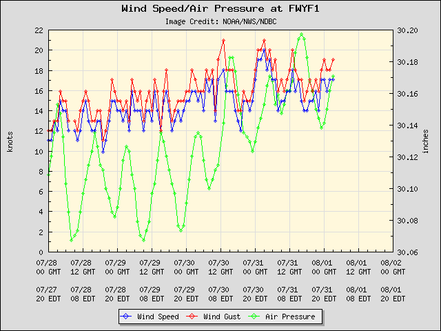 5-day plot - Wind Speed, Wind Gust and Atmospheric Pressure at FWYF1