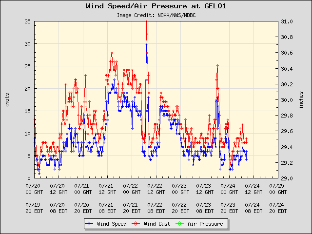 5-day plot - Wind Speed, Wind Gust and Atmospheric Pressure at GELO1