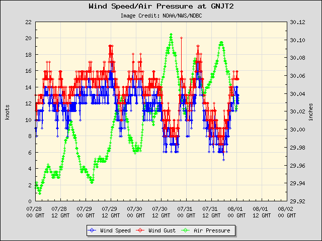 5-day plot - Wind Speed, Wind Gust and Atmospheric Pressure at GNJT2