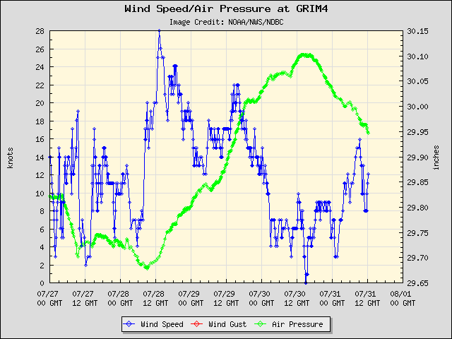 5-day plot - Wind Speed, Wind Gust and Atmospheric Pressure at GRIM4