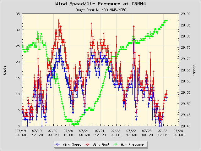 5-day plot - Wind Speed, Wind Gust and Atmospheric Pressure at GRMM4