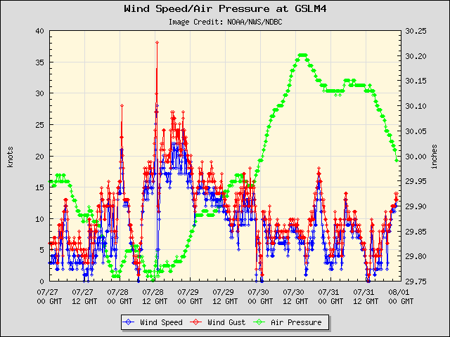 5-day plot - Wind Speed, Wind Gust and Atmospheric Pressure at GSLM4