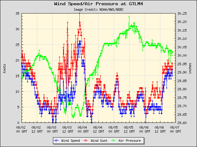 5-day plot - Wind Speed, Wind Gust and Atmospheric Pressure at GTLM4