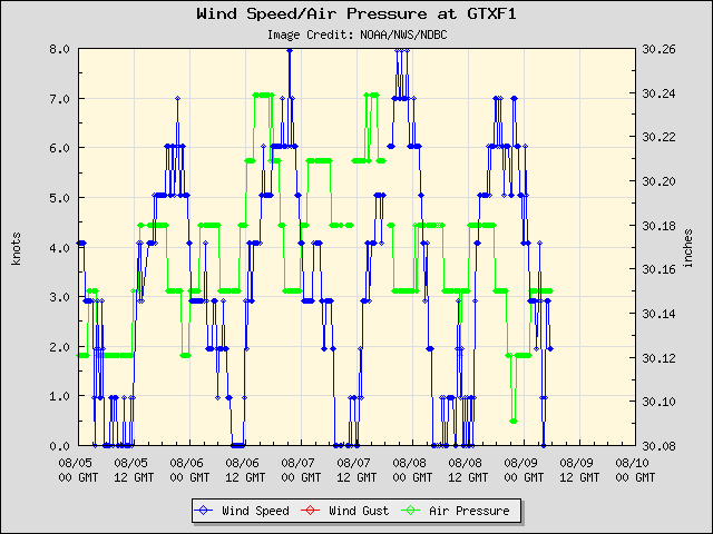 5-day plot - Wind Speed, Wind Gust and Atmospheric Pressure at GTXF1