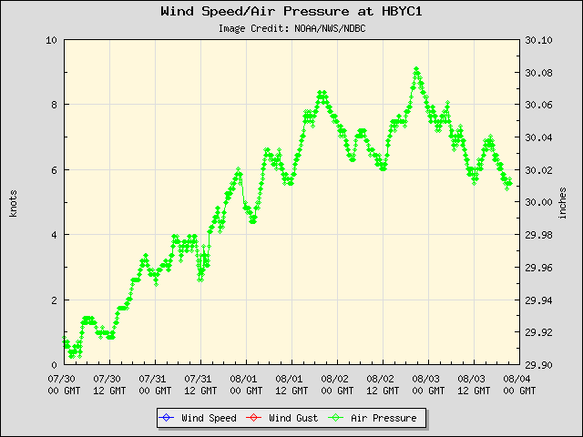 5-day plot - Wind Speed, Wind Gust and Atmospheric Pressure at HBYC1