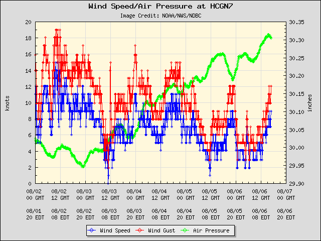 5-day plot - Wind Speed, Wind Gust and Atmospheric Pressure at HCGN7