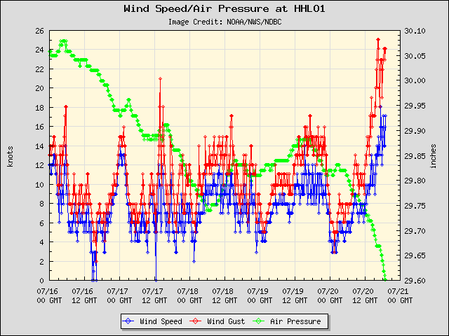 5-day plot - Wind Speed, Wind Gust and Atmospheric Pressure at HHLO1