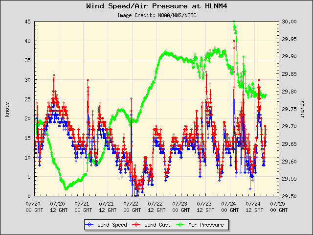 5-day plot - Wind Speed, Wind Gust and Atmospheric Pressure at HLNM4