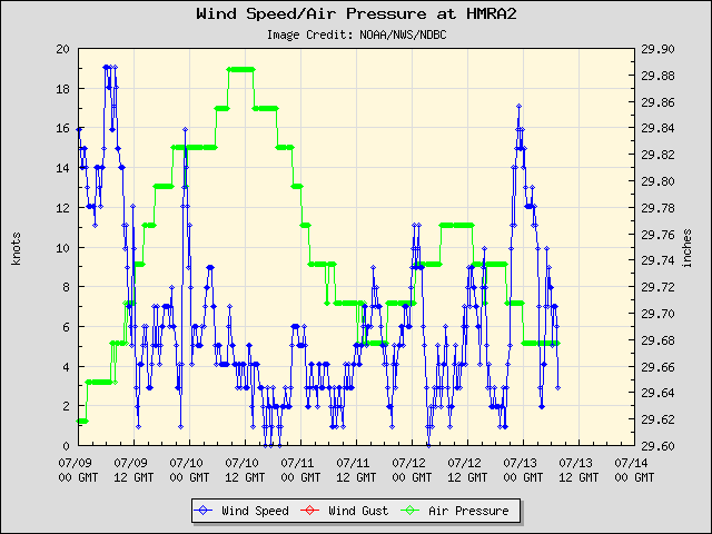 5-day plot - Wind Speed, Wind Gust and Atmospheric Pressure at HMRA2