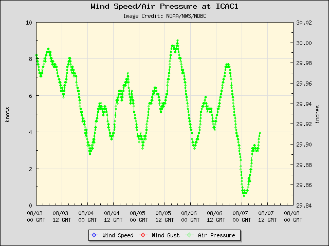 5-day plot - Wind Speed, Wind Gust and Atmospheric Pressure at ICAC1