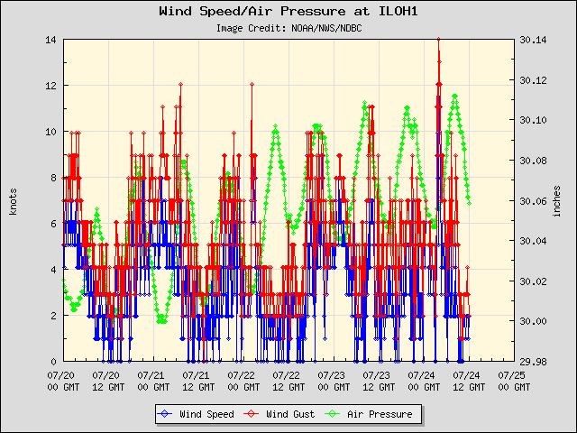 5-day plot - Wind Speed, Wind Gust and Atmospheric Pressure at ILOH1