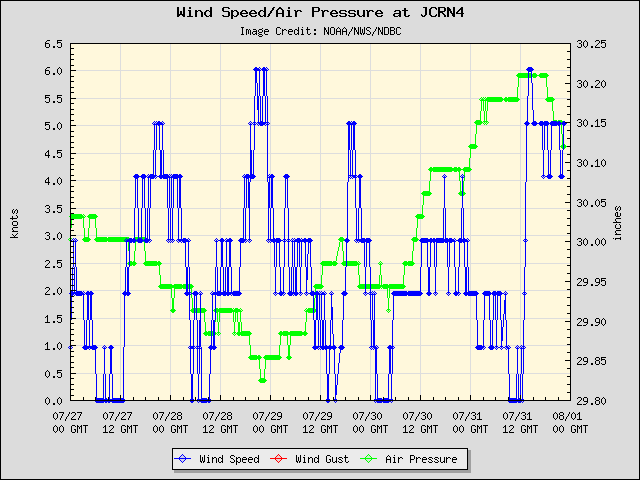 5-day plot - Wind Speed, Wind Gust and Atmospheric Pressure at JCRN4