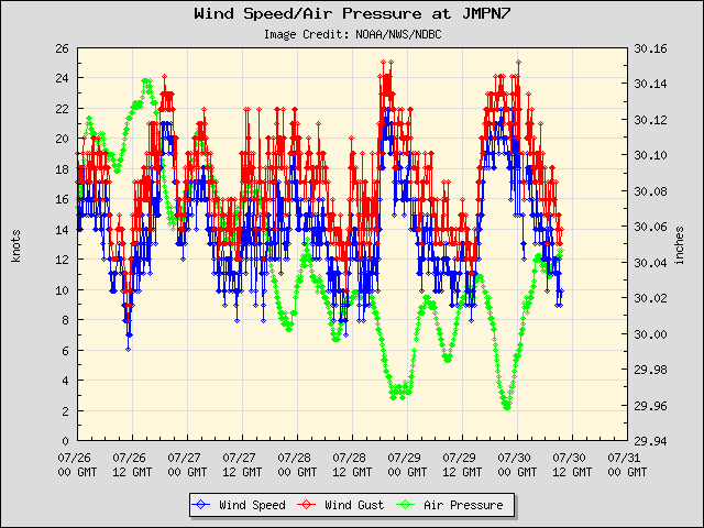 5-day plot - Wind Speed, Wind Gust and Atmospheric Pressure at JMPN7