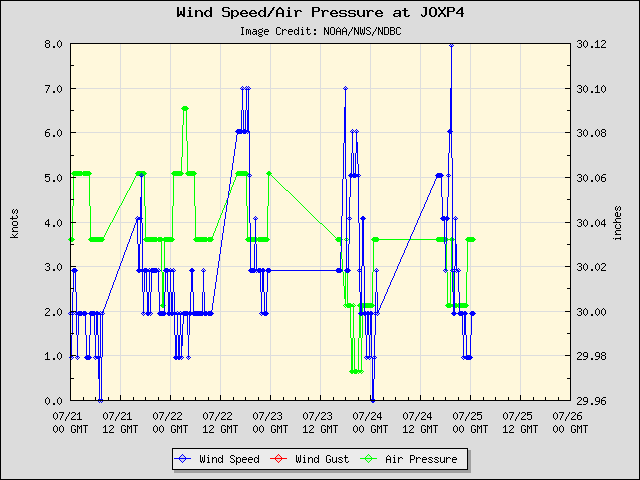 5-day plot - Wind Speed, Wind Gust and Atmospheric Pressure at JOXP4