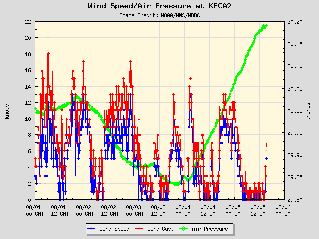 5-day plot - Wind Speed, Wind Gust and Atmospheric Pressure at KECA2