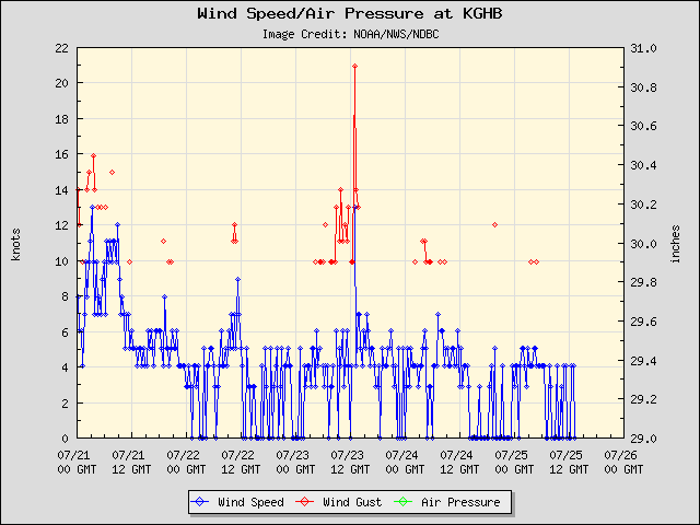 5-day plot - Wind Speed, Wind Gust and Atmospheric Pressure at KGHB