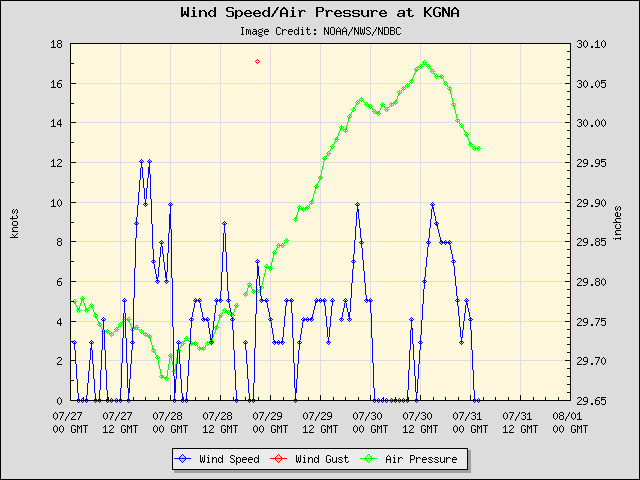 5-day plot - Wind Speed, Wind Gust and Atmospheric Pressure at KGNA