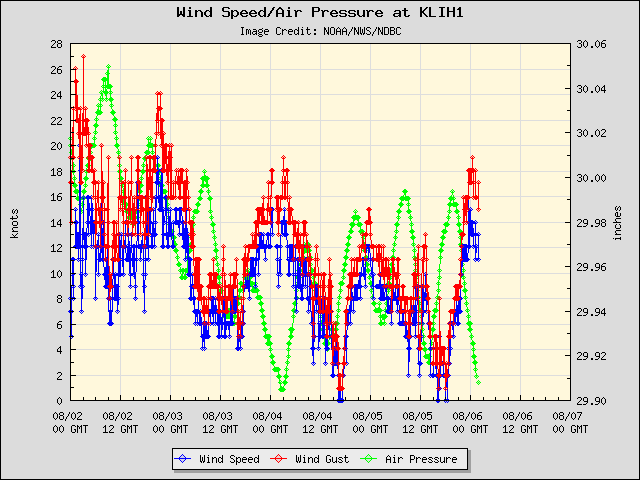 5-day plot - Wind Speed, Wind Gust and Atmospheric Pressure at KLIH1