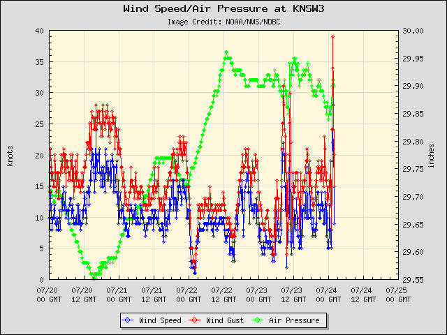 5-day plot - Wind Speed, Wind Gust and Atmospheric Pressure at KNSW3