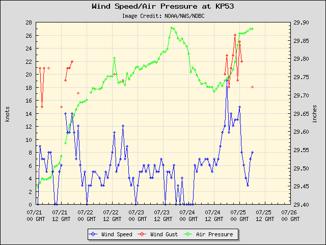 5-day plot - Wind Speed, Wind Gust and Atmospheric Pressure at KP53