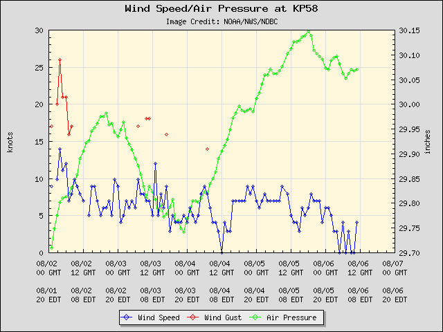 5-day plot - Wind Speed, Wind Gust and Atmospheric Pressure at KP58