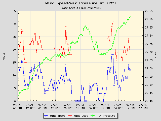 5-day plot - Wind Speed, Wind Gust and Atmospheric Pressure at KP59