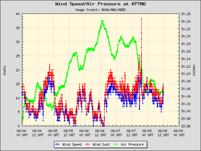 5-day plot - Wind Speed, Wind Gust and Atmospheric Pressure at KPTN6
