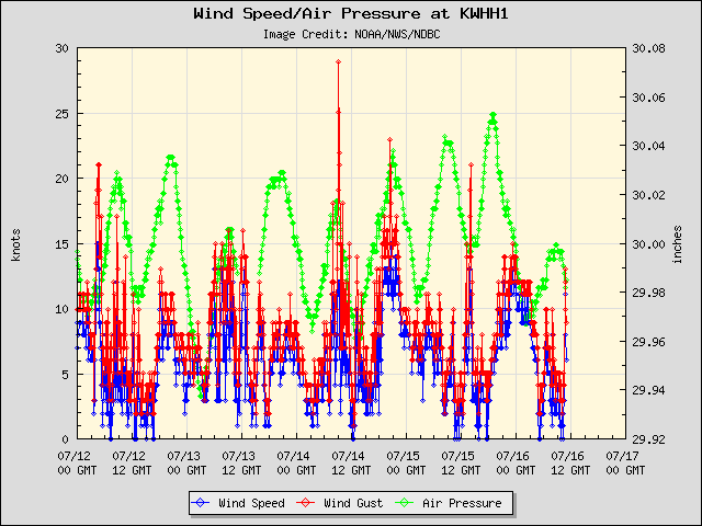 5-day plot - Wind Speed, Wind Gust and Atmospheric Pressure at KWHH1
