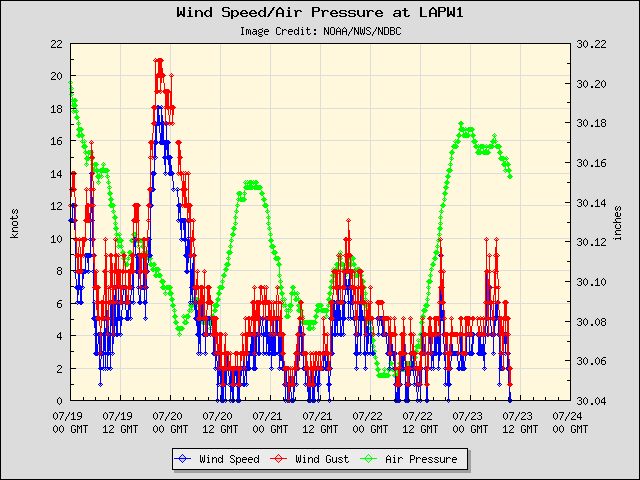 5-day plot - Wind Speed, Wind Gust and Atmospheric Pressure at LAPW1