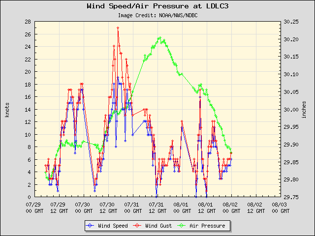 5-day plot - Wind Speed, Wind Gust and Atmospheric Pressure at LDLC3