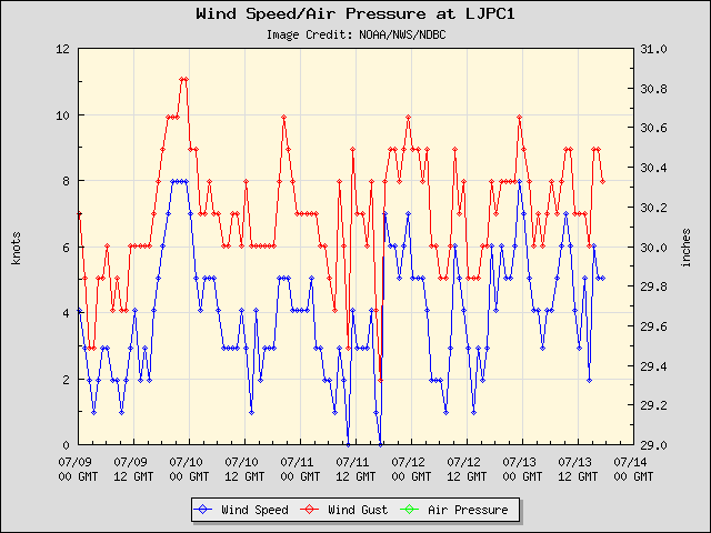 5-day plot - Wind Speed, Wind Gust and Atmospheric Pressure at LJPC1