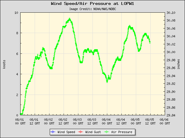 5-day plot - Wind Speed, Wind Gust and Atmospheric Pressure at LOPW1