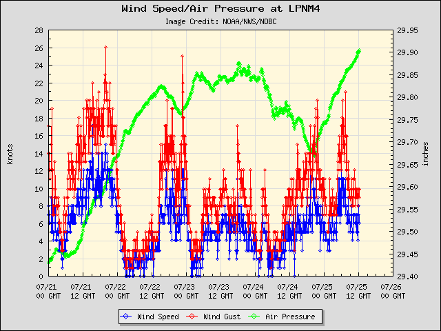 5-day plot - Wind Speed, Wind Gust and Atmospheric Pressure at LPNM4
