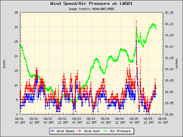 5-day plot - Wind Speed, Wind Gust and Atmospheric Pressure at LWSD1