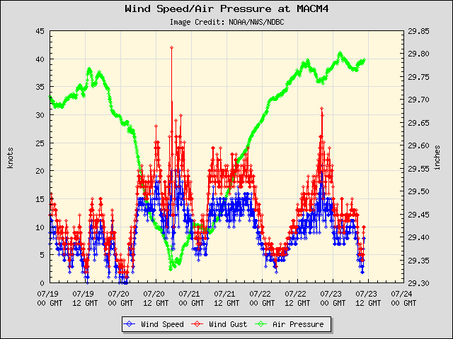 5-day plot - Wind Speed, Wind Gust and Atmospheric Pressure at MACM4