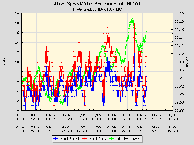 5-day plot - Wind Speed, Wind Gust and Atmospheric Pressure at MCGA1