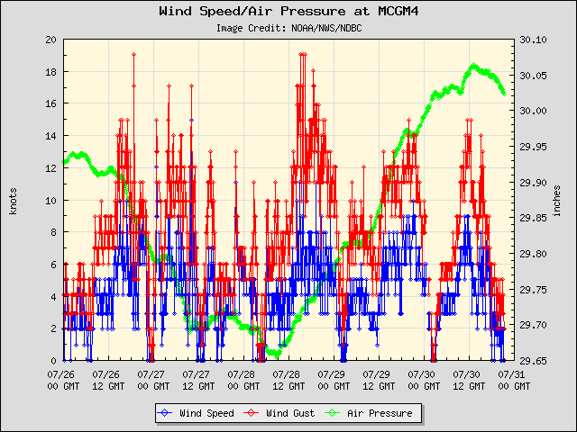 5-day plot - Wind Speed, Wind Gust and Atmospheric Pressure at MCGM4