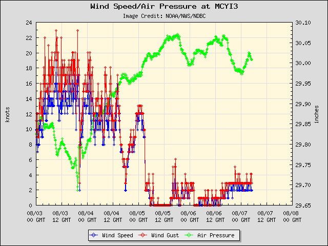 5-day plot - Wind Speed, Wind Gust and Atmospheric Pressure at MCYI3