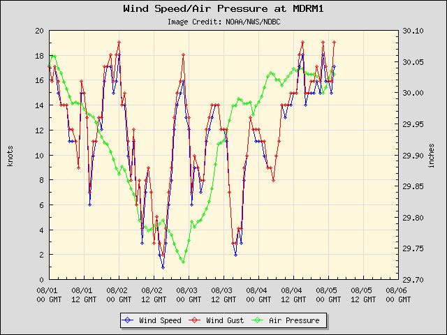 5-day plot - Wind Speed, Wind Gust and Atmospheric Pressure at MDRM1